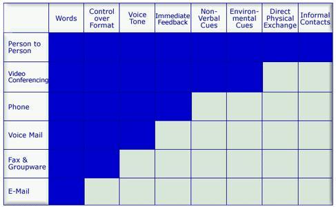 comm_strat_diagram